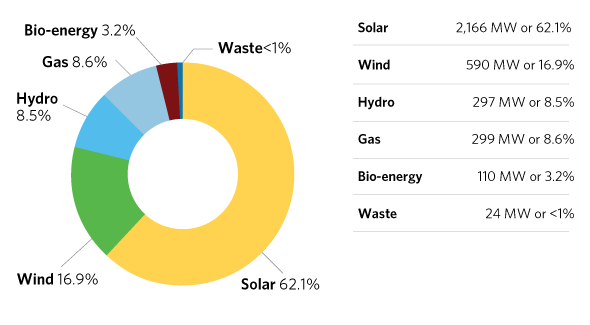 Piechart of Supply Mix on Distribution System