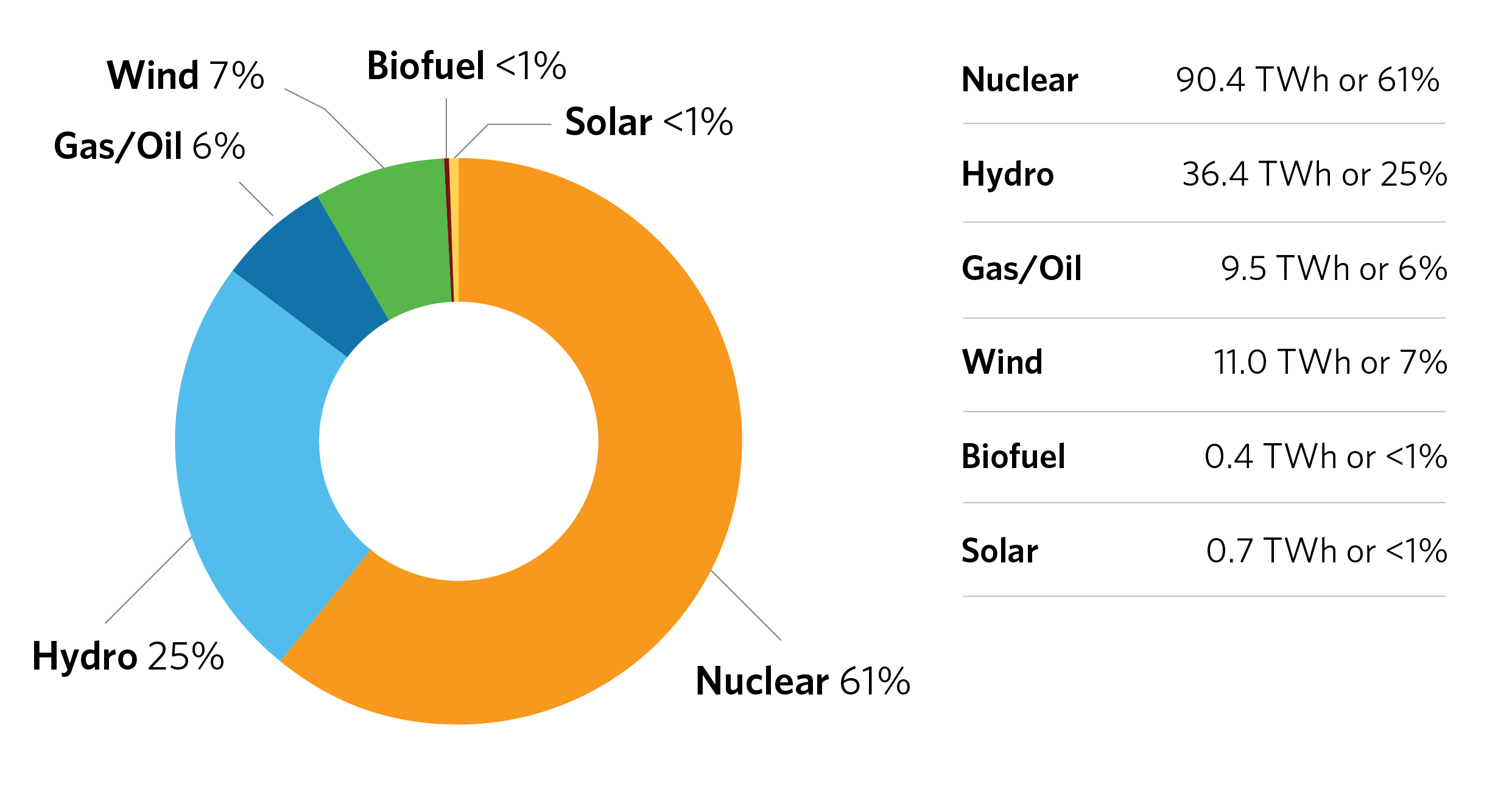 2019 Energy Output by Fuel Type