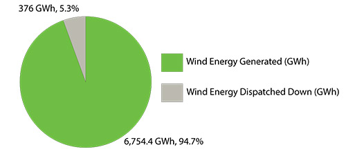 2014 Wind Energy Generated and Dispatched Down