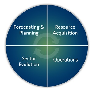 Four engagement categories have been developed including forecasting and planning, resource acquisition, sector evolution and operations, and are linked together as a cycel to recognize how they all work together.