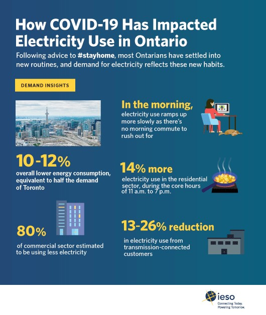 Covid 19 Impacts On Ontario S Electricity System