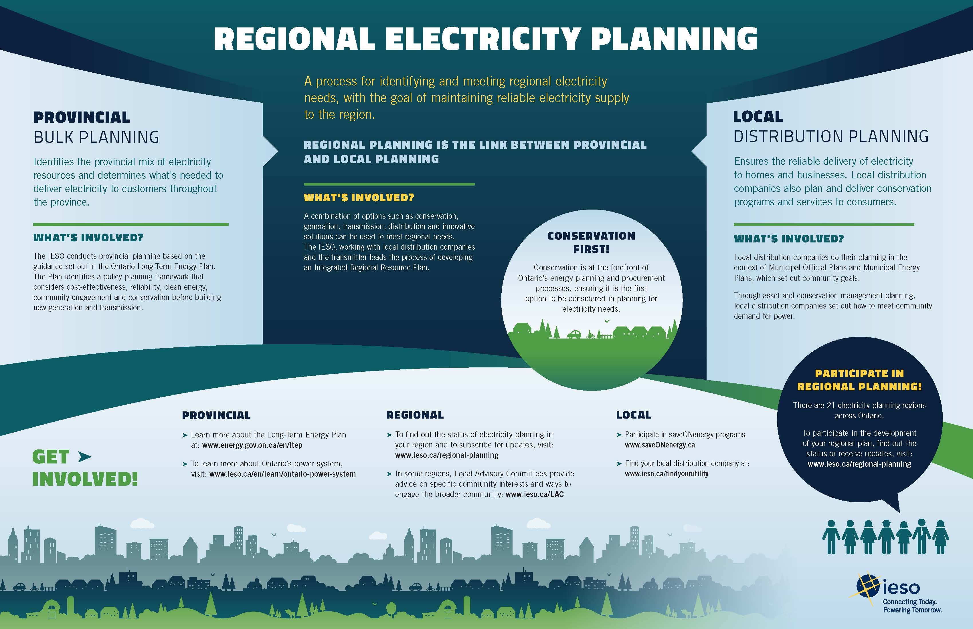 Regional planning infographic thumbnail image