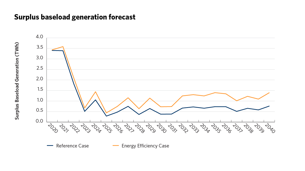 Surplus baseload generation forecast
