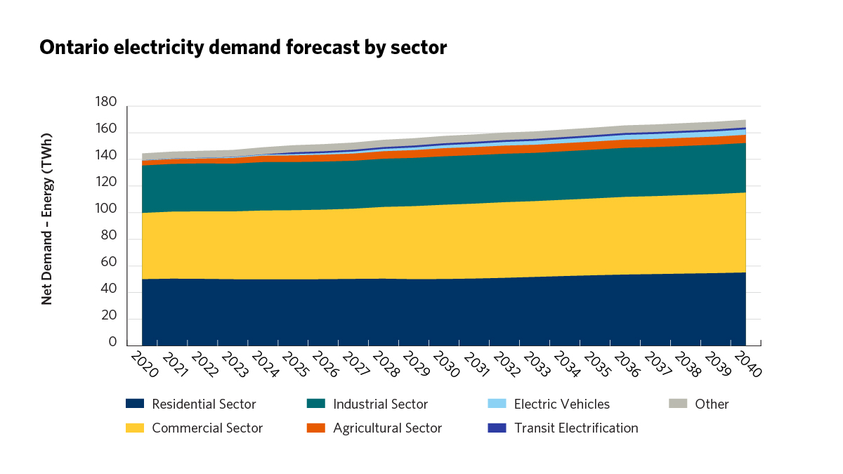 Ontario electricity demand forecast by sector graph