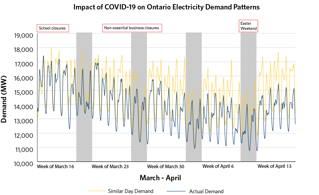 Graph depicting reductions in hourly demand between March 16 and April 17 compared to similar days in previous years