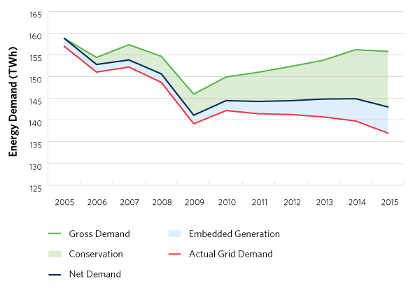 Historical Energy Demand, Source: Ontario Power Outlook