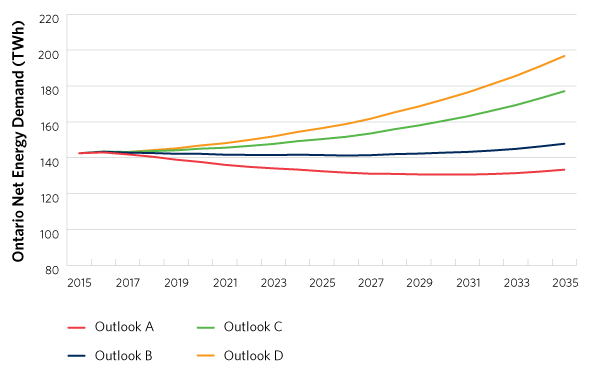 Ontario Net Energy Demand across Outlooks, Source: Ontario Power Outlook