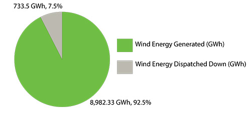 2015 Wind Energy Generated and Dispatched Down