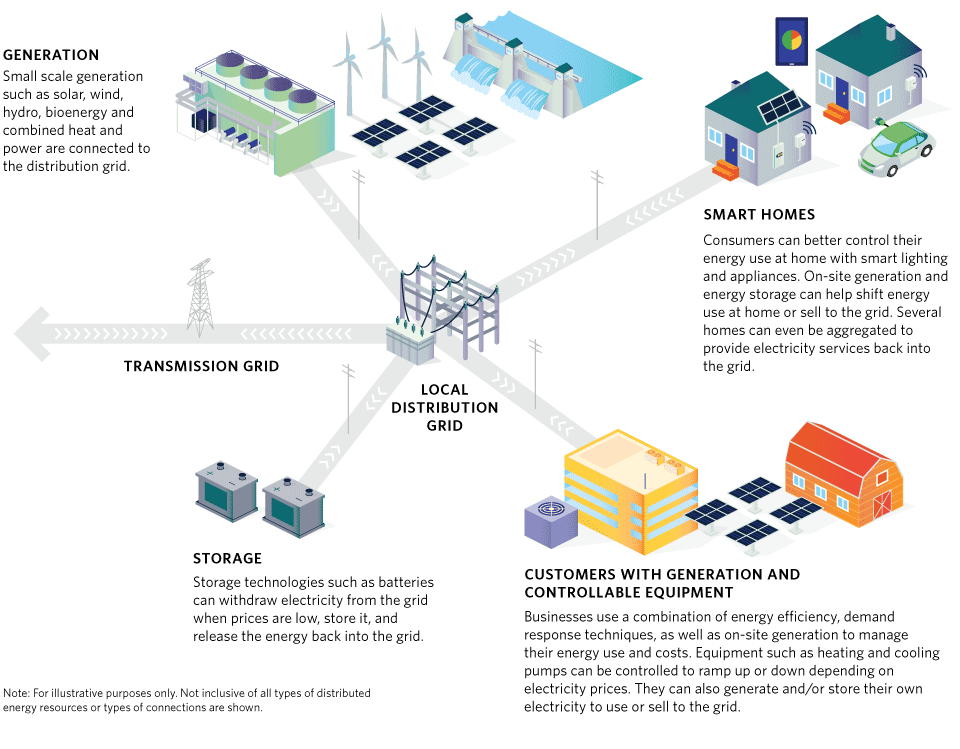Graphic explaining how distributed energy resources are connected to the local distribution grid.