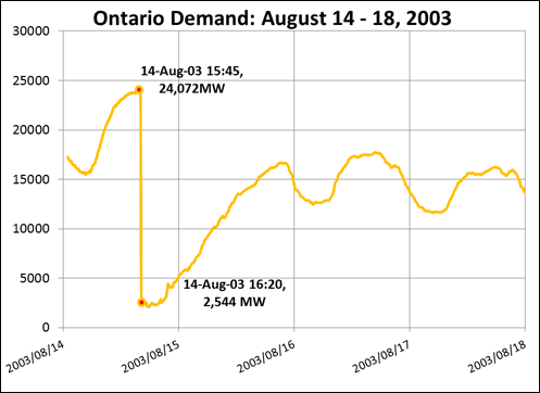 Chart: 2003 Blackout demand drop