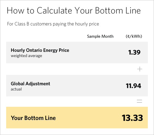 Your bottom line equals Hourly Ontario Energy Price plus actual Global Adjustment